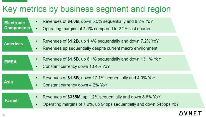 Les ventes trimestrielles d'Avnet en Europe ont reculé de 10,4% sur un an
