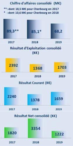Cofidur prévoit un redémarrage progressif à partir de début mai