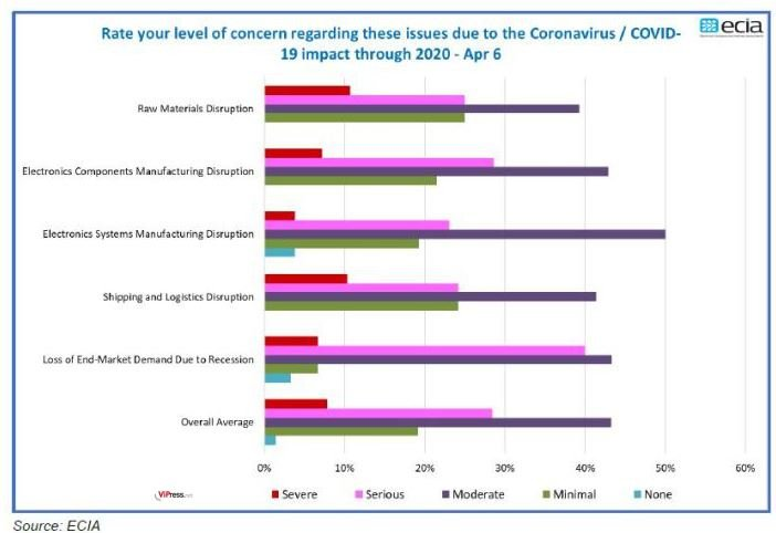 5e enquête de l'ECIA : les fournisseurs de composants sont davantage préoccupés
