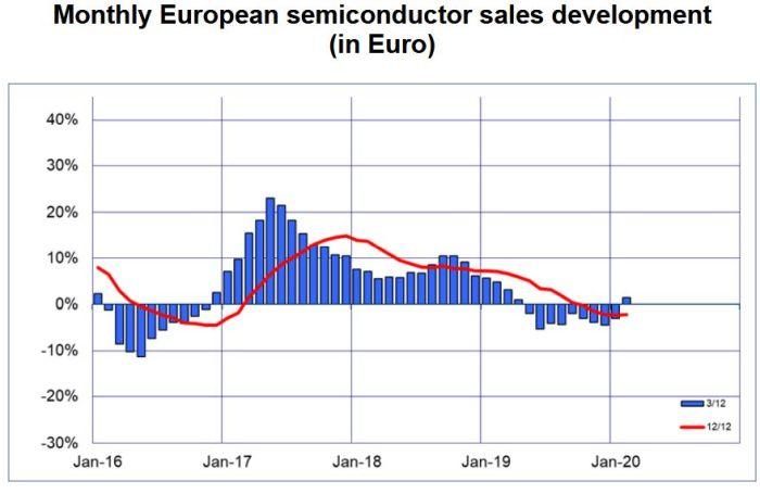 Les ventes de semiconducteurs flèchent l'évolution du coronavirus