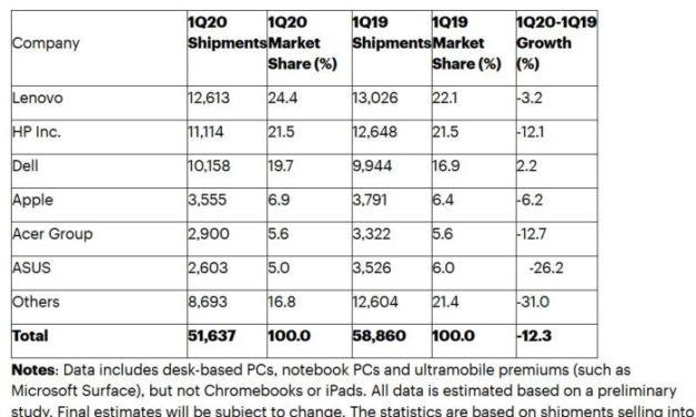 Chute du marché des PC au 1er trimestre : le Covid-19 perturbe à la fois la production et la demande