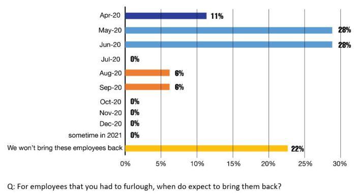 Dernière enquête d'IPC : les Etats-Unis sont préoccupés par le retour au travail