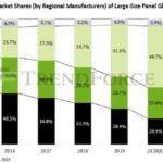 Les Chinois devraient s'adjuger 57,8% de la production de LCD en 2021