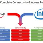 Intel cède sa division Home Gateway à MaxLinear pour 150 M$