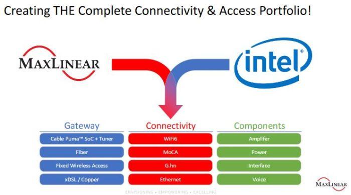 Intel cède sa division Home Gateway à MaxLinear pour 150 M$