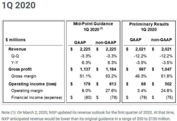 NXP chiffre désormais l'impact du Covid-19 à 200 M$ sur ses ventes du 1er trimestre