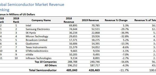 ST et Infineon ont gagné des places dans le Top10 semiconducteurs en 2019