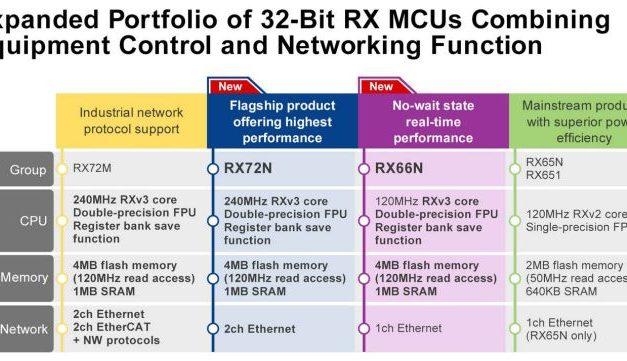 Microcontrôleurs 32 bits pour équipements de contrôle et de réseau des automatismes industriels | Renesas