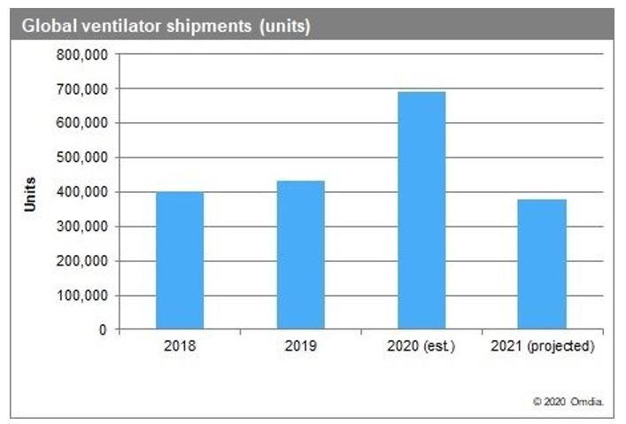 Les livraisons mondiales de respirateurs artificiels devraient croître de 60% en 2020