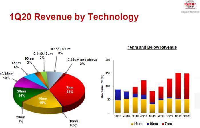 Résilient, TSMC prévoit une stabilité de ses ventes au 2e trimestre