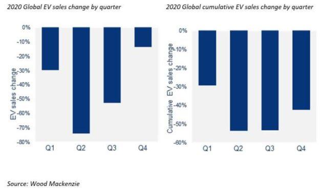 Véhicules électriques : vers un effondrement du marché de 43% en 2020