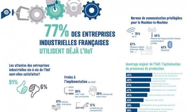 Enquête : 77% des entreprises industrielles françaises déclarent tirer parti de l'IIoT