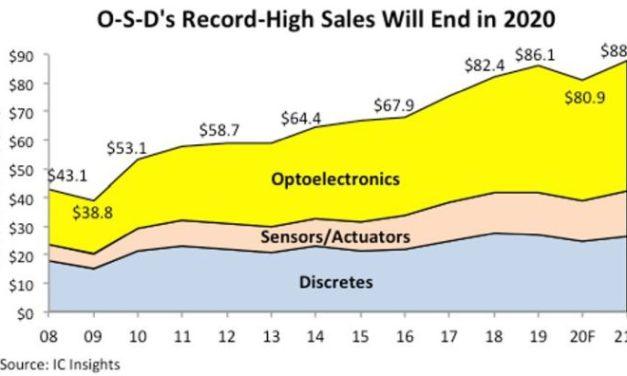 Le coronavirus frappe aussi le marché de l'optoélectronique, des capteurs et des discrets