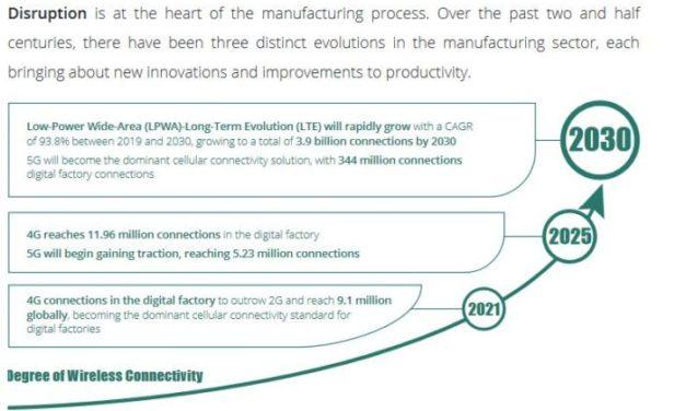 Nokia et ABI Research identifient les grandes tendances de l'investissement industriel pour booster l'Industrie 4.0