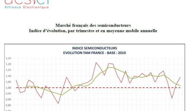 Le marché français des semiconducteurs a progressé de 6% au 1er trimestre
