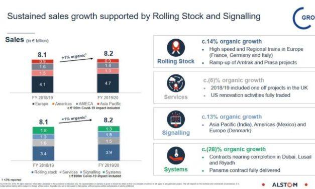 Résultats annuels solides pour Alstom, impacté à 100 M€ par le covid-19