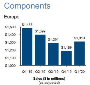 Les ventes de composants d'Arrow en Europe ont cédé 10,2% au 1er trimestre