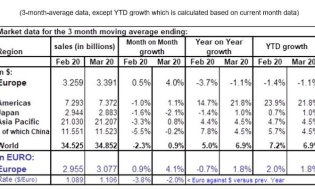 Les ventes de semiconducteurs en Europe ont progressé de 6,2% au 1er trimestre