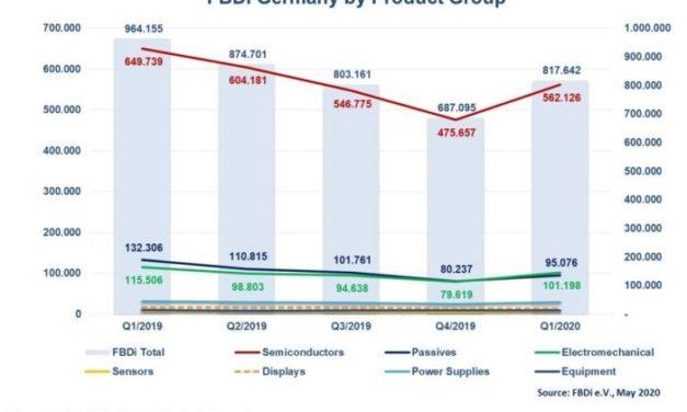 Le marché allemand de la distribution a cédé 15% au 1er trimestre