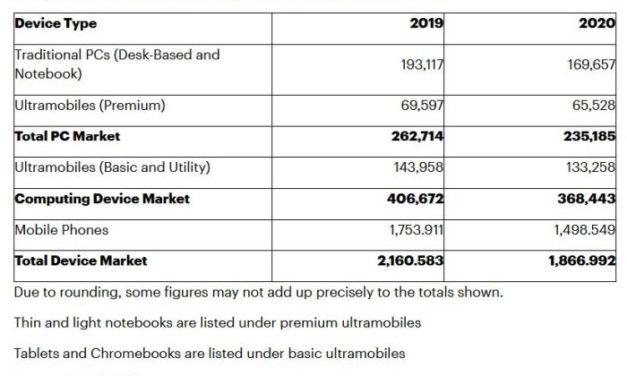 Marché des terminaux de masse : vers un plongeon de 14% en 2020