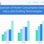 HaiLa Technologies lève 5 M€ pour commercialiser sa solution IoT basse consommation