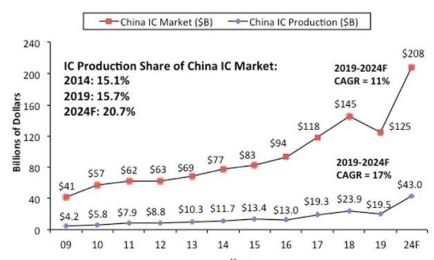 La production de circuits intégrés en Chine restera encore longtemps à la traîne de son marché