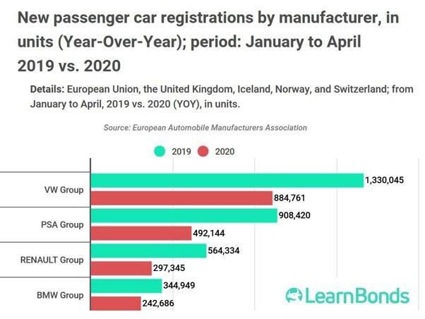 Les ventes de voitures en Europe ont dégringolé de 74% depuis janvier