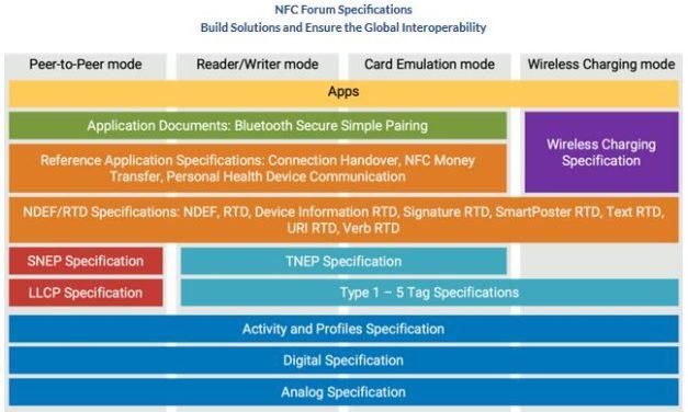 Le Forum NFC approuve la spécification mondiale de recharge sans fil WLC