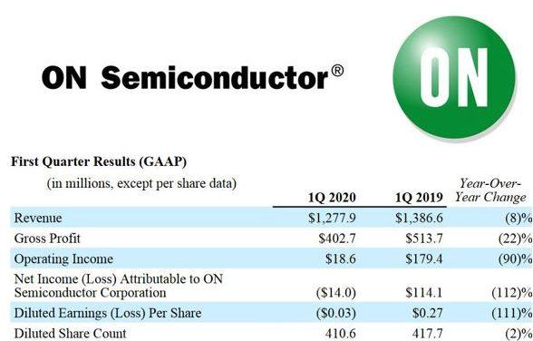 ON Semiconductor note que les clients passent commande en vue d'une reprise au second semestre