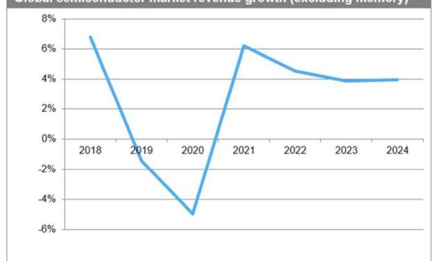 Le marché mondial des semiconducteurs hors mémoires pourrait céder 5% en 2020