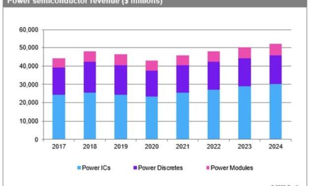 Le marché des semiconducteurs de puissance devrait chuter de 6,9% en 2020