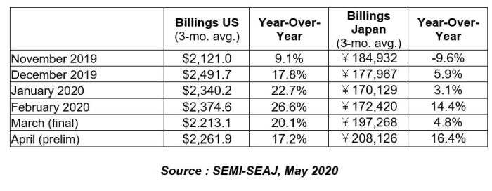 L'industrie des semiconducteurs continue d'investir pendant la crise