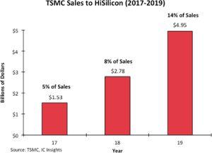 TSMC ne prendrait plus de nouvelles commandes de Huawei