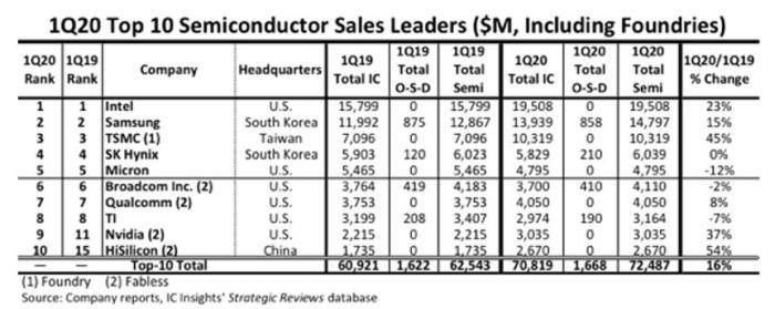 Le Chinois HiSilicon éjecte les Européens du Top10 semiconducteurs d'IC Insights