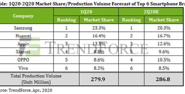 Smartphones : l'effondrement de la demande succède à la chute de la production
