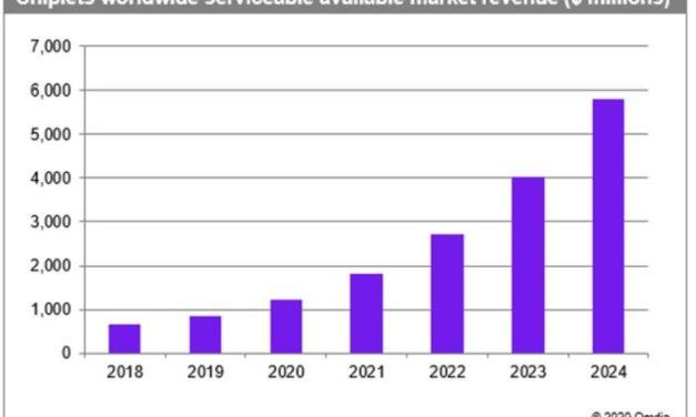 Les chiplets promettent de revigorer la loi de Moore