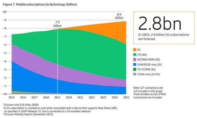 Ericsson prévoit 190 millions d'abonnements 5G d'ici la fin 2020