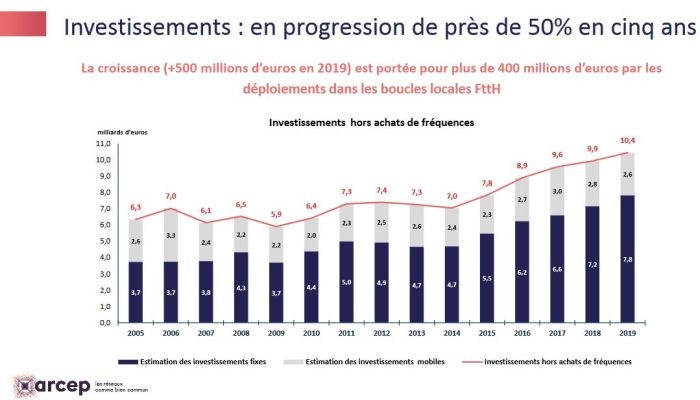 Record d'investissements pour les opérateurs télécoms en 2019