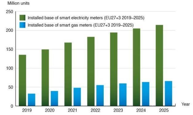 34,8 millions de compteurs intelligents devraient être installés en Europe en 2021