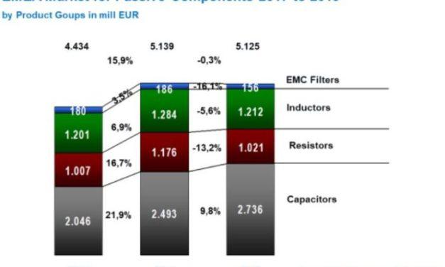 Pas de croissance pour le marché européen des composants passifs en 2019
