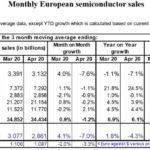 Mauvais mois d'avril pour le marché européen des semiconducteurs