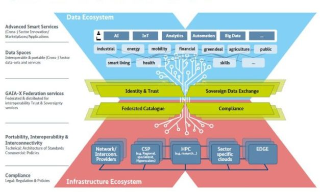 Vers une infrastructure européenne des données indépendante avec le projet GAIA-X