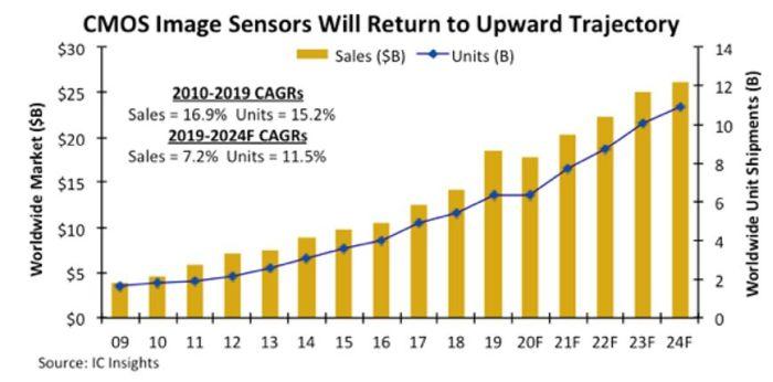 Le marché des capteurs d'images CMOS reprendra sa course en avant en 2021