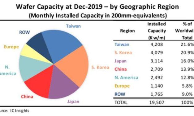 Capacité de production de semiconducteurs : la Chine pourrait supplanter la Corée dès 2022