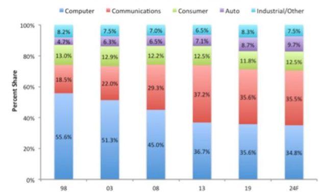 L'automobile restera en tête de la croissance en semiconducteurs jusqu'en 2024