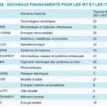 L'Etat engage 550 M€ pour relancer l'innovation industrielle et la recherche