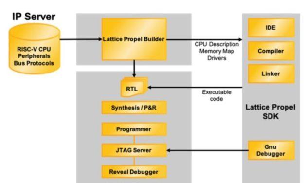 Conception de processeurs à base de circuits FPGA | Lattice