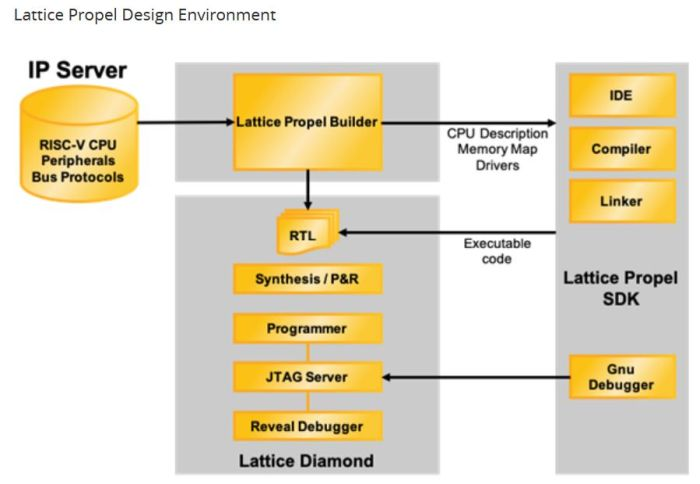 Conception de processeurs à base de circuits FPGA   Lattice