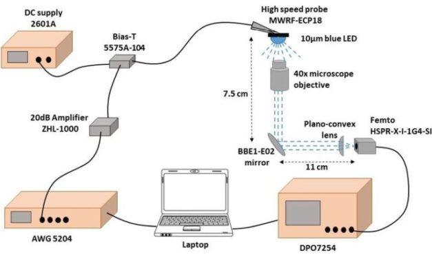 Le CEA-Leti établit un record de débit pour le LiFi à 7,7 Gbits/s