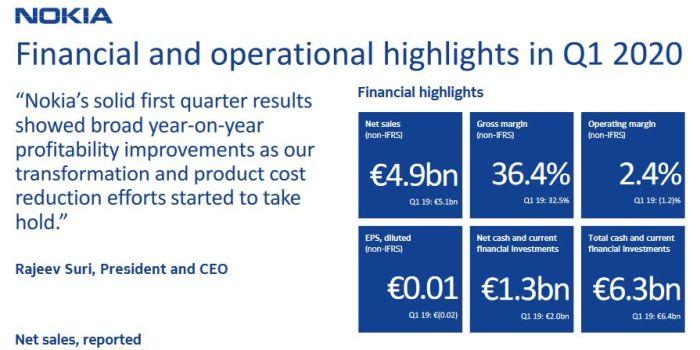Nokia va supprimer 1233 postes en France